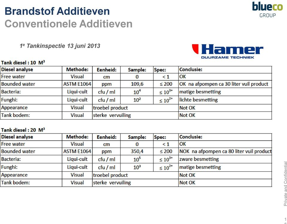 Conventionele Additieven
