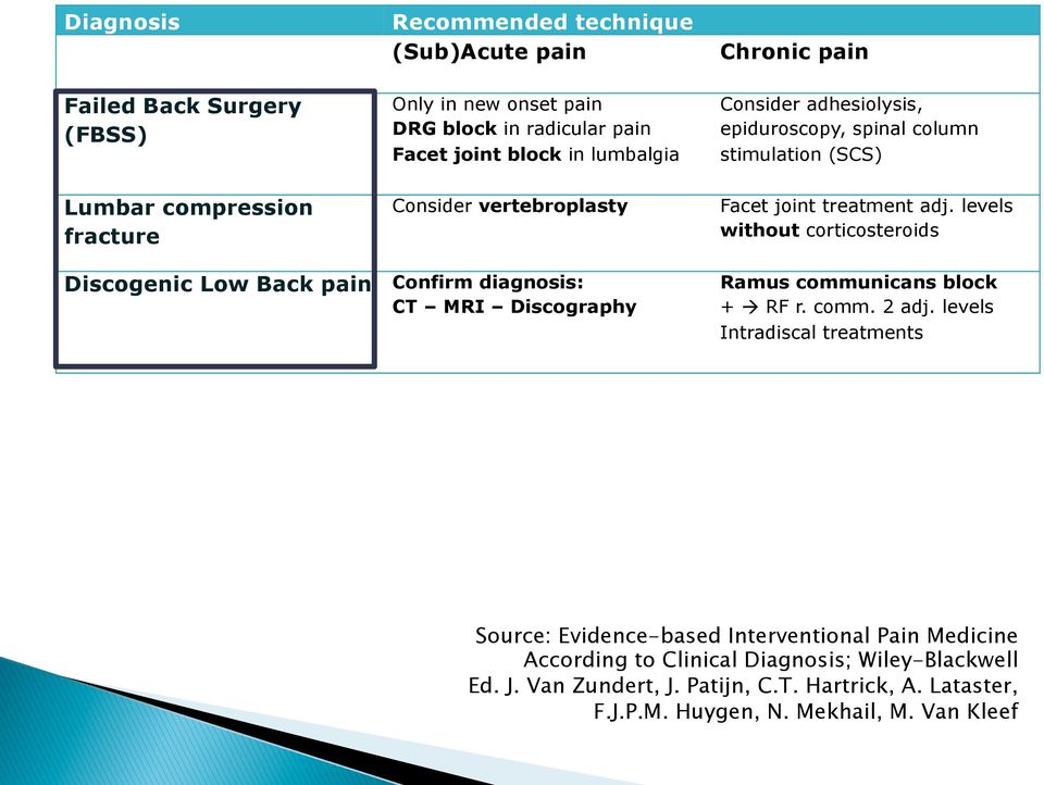 stimulation (SCS) Facet joint treatment adj. levels without corticosteroids Ramus communicans block + à RF r. comm. 2 adj.