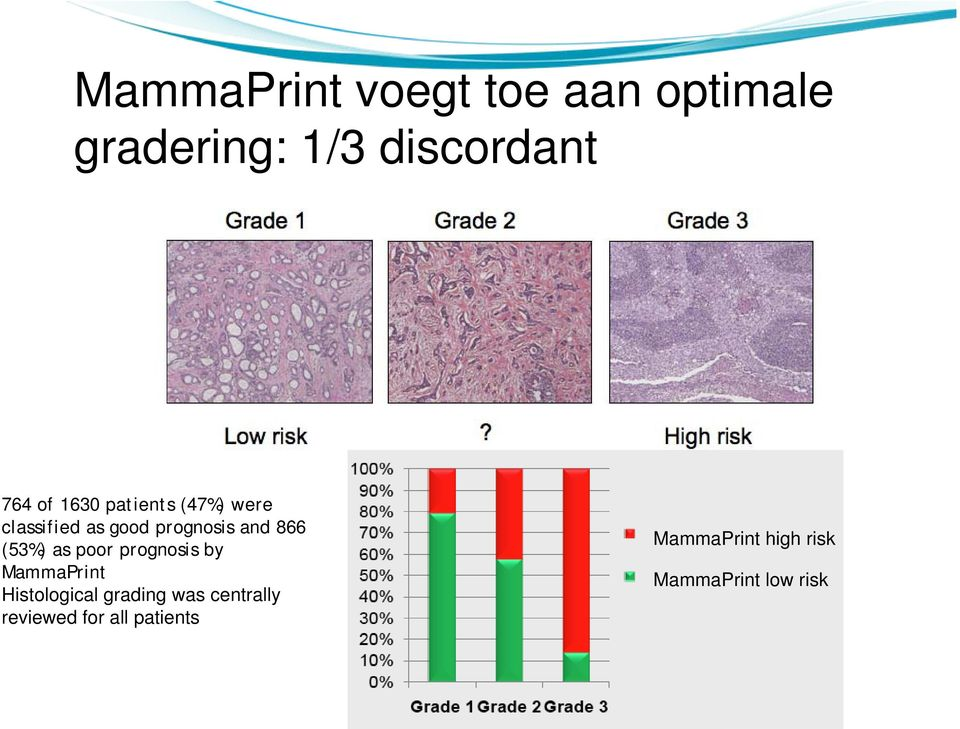 (53%) as poor prognosis by MammaPrint Histological grading was