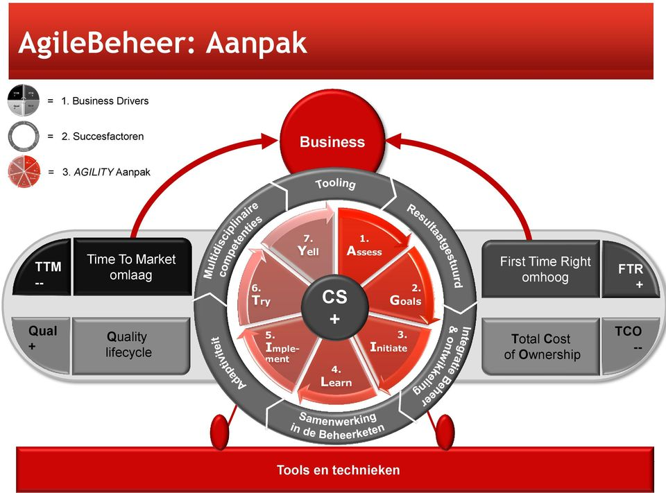 AGILITY Aanpak TTM -- Qual Time To Market omlaag Quality lifecycle 6.