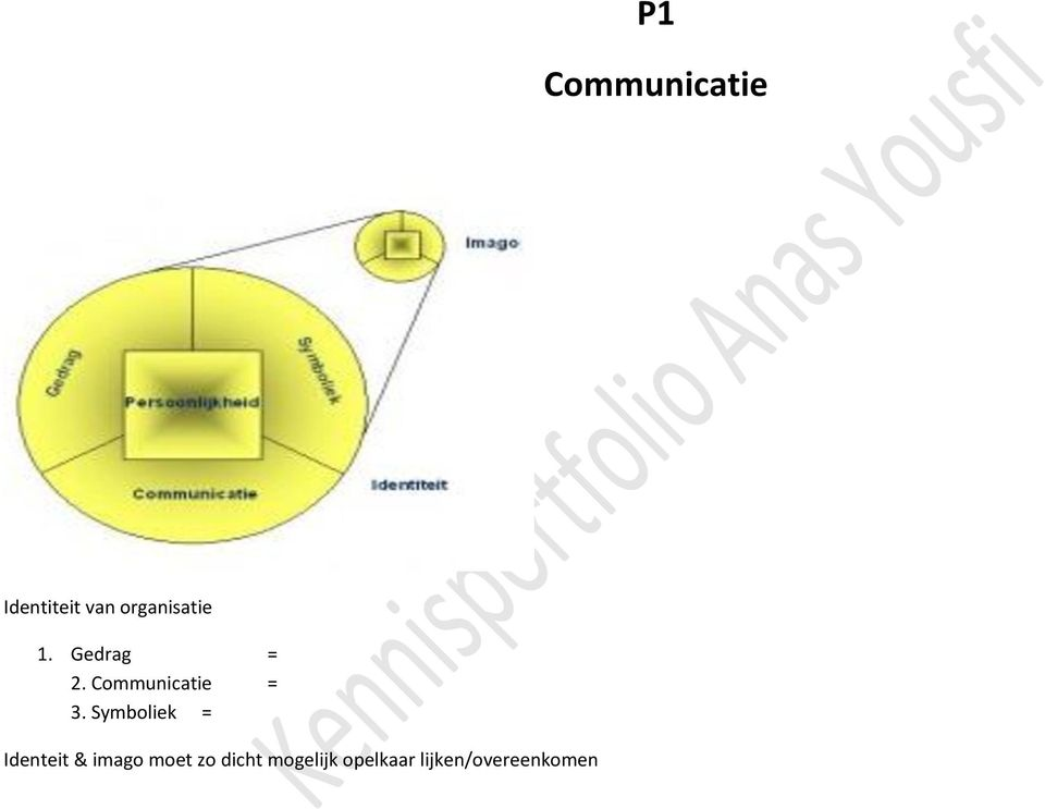 Communicatie = 3.