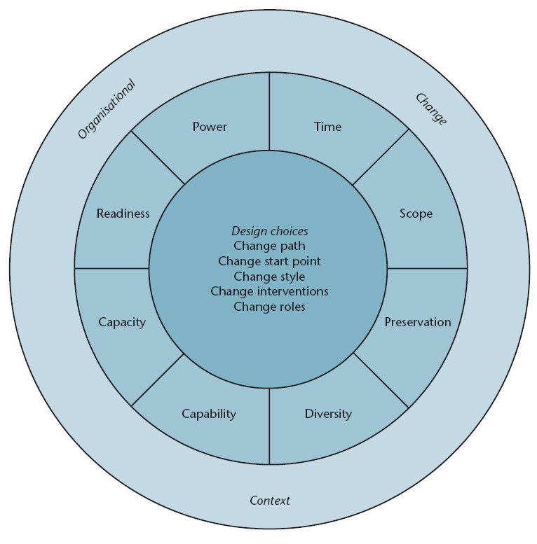 diagnostic framework which enables change-agents to pin-point the key contextual features of their change context (Balogun en Hope Hailey, 1999).