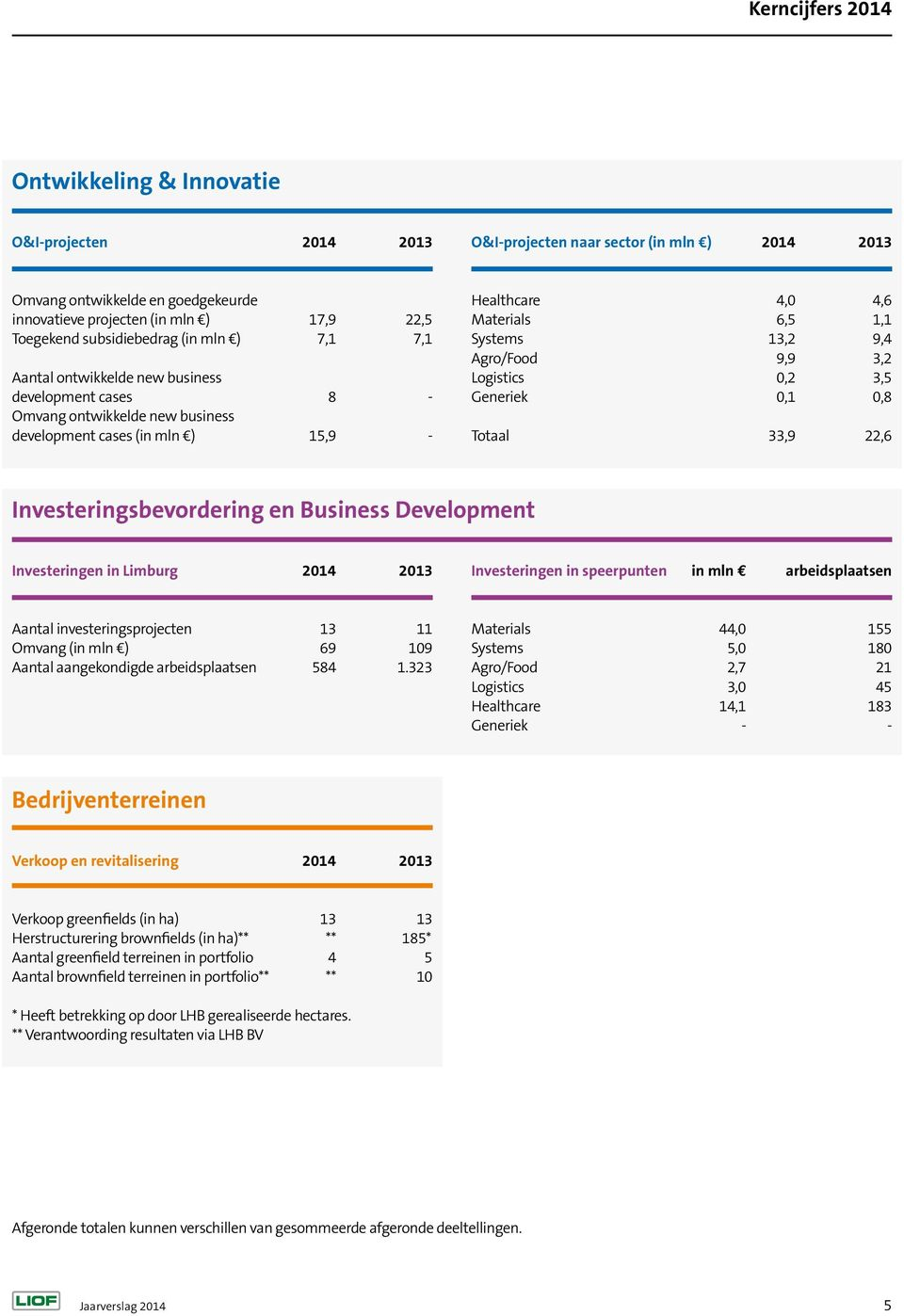 13,2 9,4 Agro/Food 9,9 3,2 Logistics 0,2 3,5 Generiek 0,1 0,8 Totaal 33,9 22,6 Investeringsbevordering en Business Development Investeringen in Limburg 2014 2013 Investeringen in speerpunten in mln n