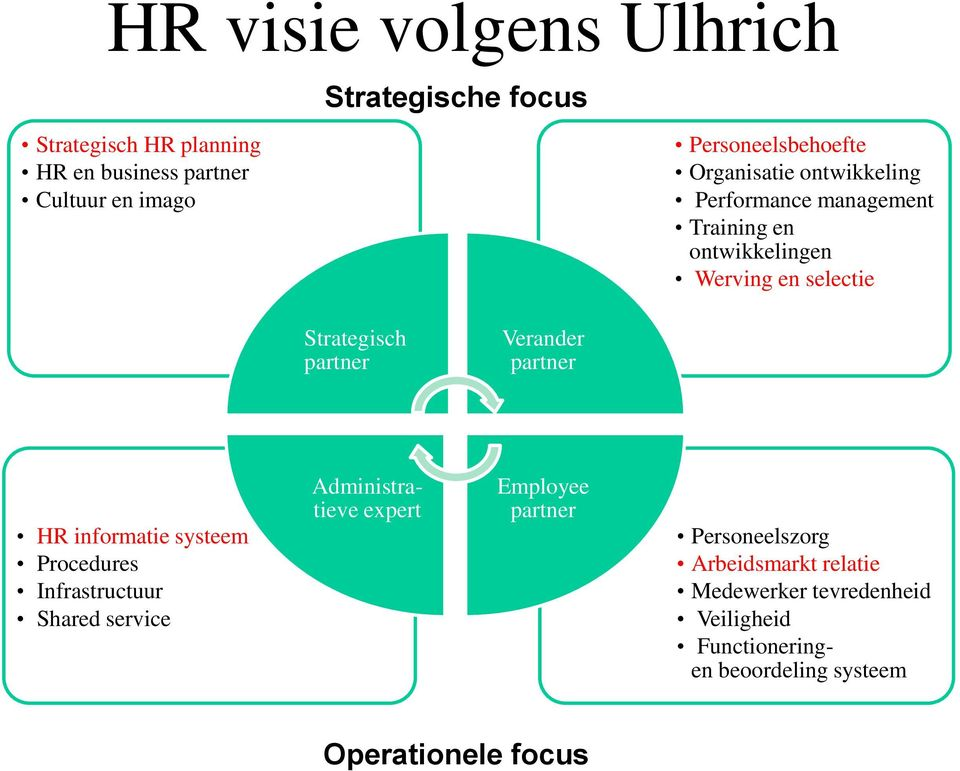 Strategisch partner Verander partner HR informatie systeem Procedures Infrastructuur Shared service Administratieve