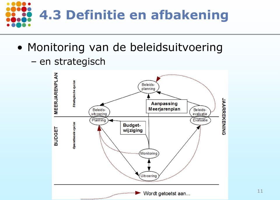 Monitoring van de