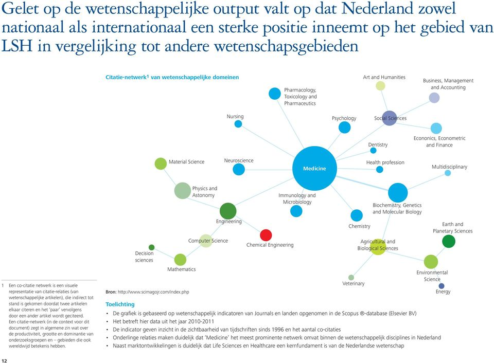 Econonics, Econometric and Finance Material Science Neuroscience Medicine Health profession Multidisciplinary 1 Een co-citatie netwerk is een visuele representatie van citatie-relaties (van