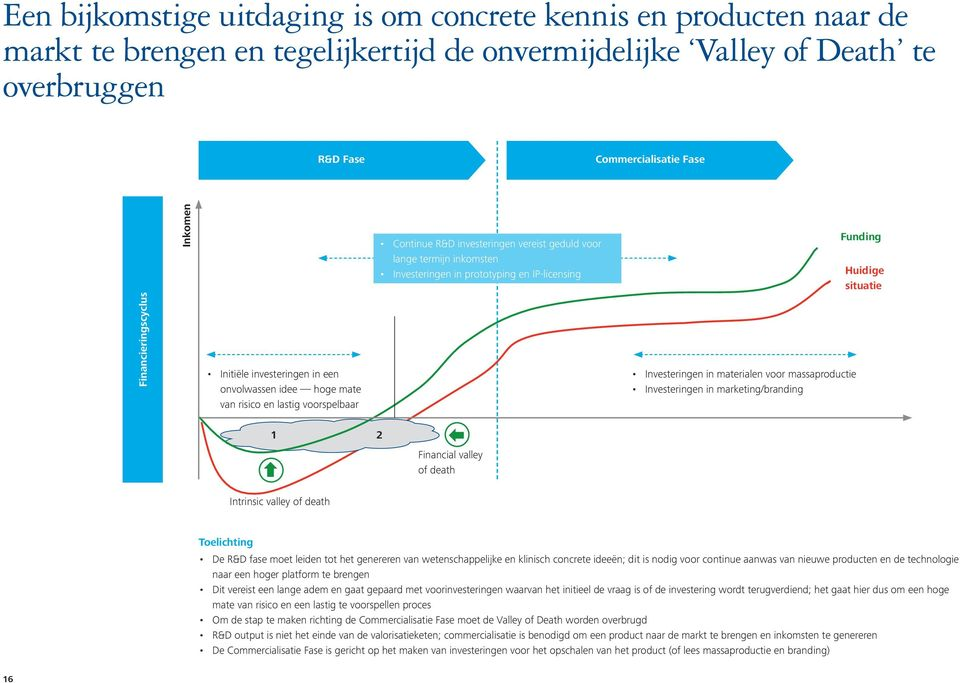 Investeringen in prototyping en IP-licensing Investeringen in materialen voor massaproductie Investeringen in marketing/branding Funding Huidige situatie 1 2 Financial valley of death Intrinsic