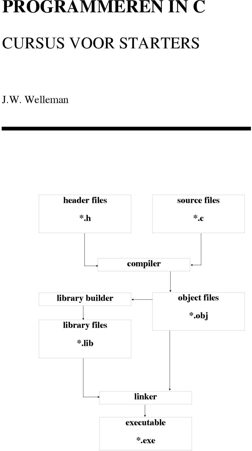 c compiler library builder library files