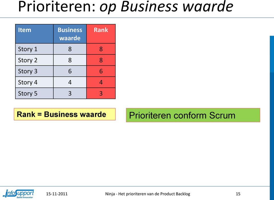 Story 5 3 3 Rank = Business waarde Prioriteren