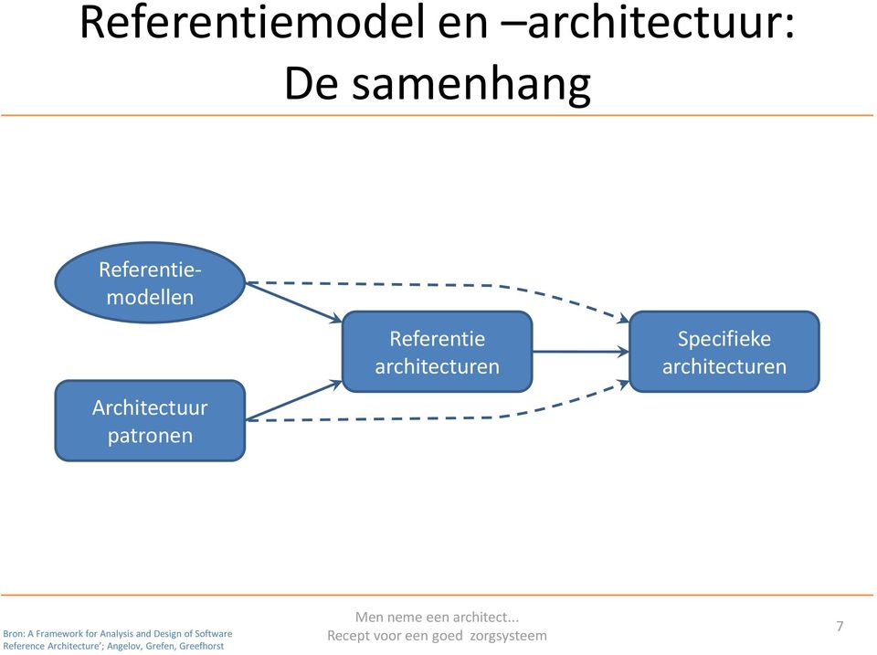 analysis and design of software architecture Types of software architecture - tutorial to learn types of software architecture in simple, easy and step by step way with syntax, examples and notes covers topics like business architecture, application architecture, information architecture, information technology architecture, software architecture design process etc.