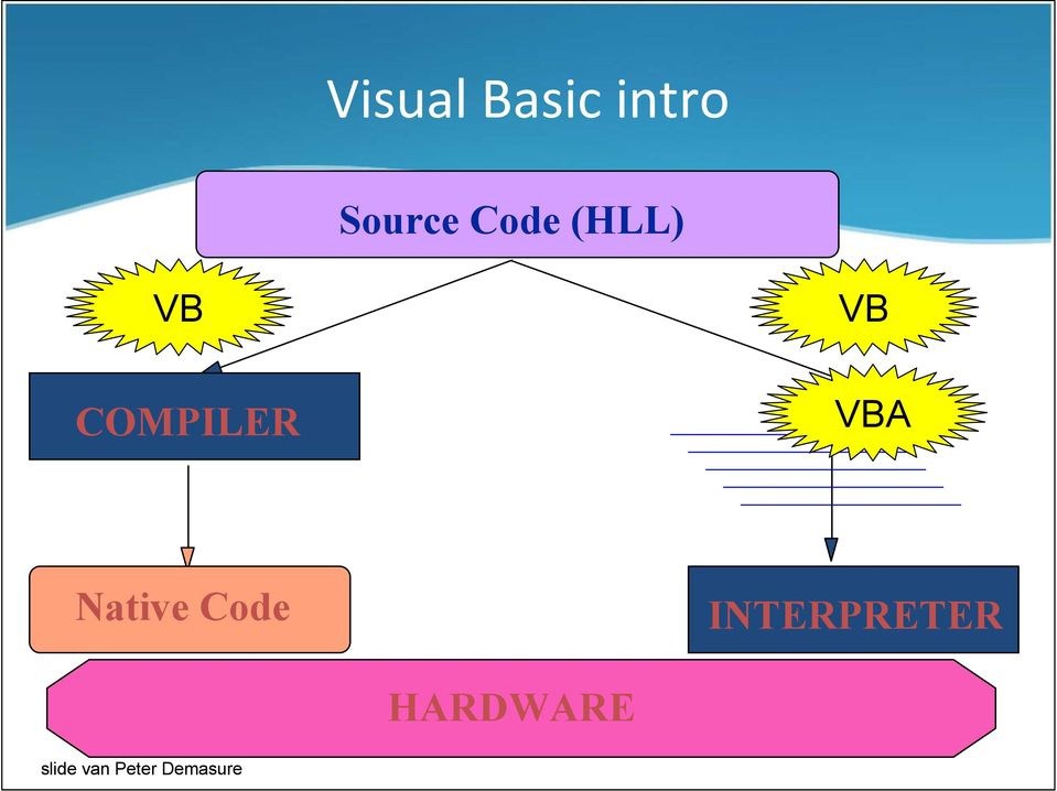 VBA Native Code INTERPRETER