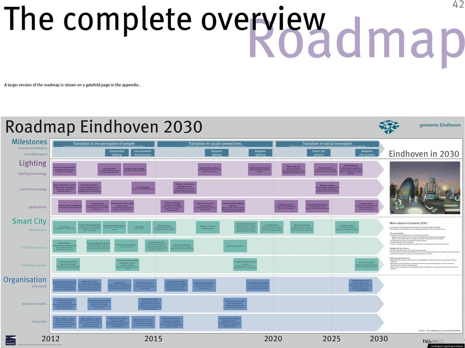 of the roadmap is shown on