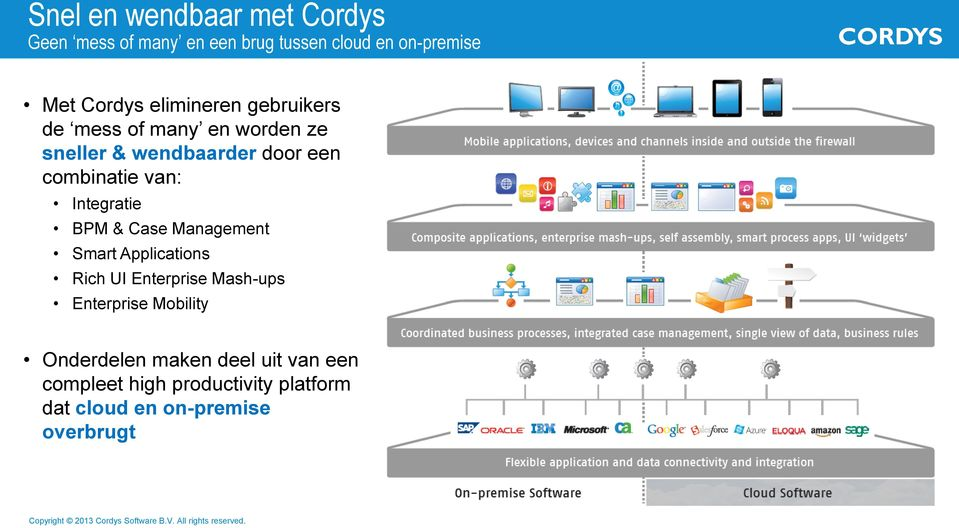 Integratie BPM & Case Management Smart Applications Rich UI Enterprise Mash-ups Enterprise Mobility