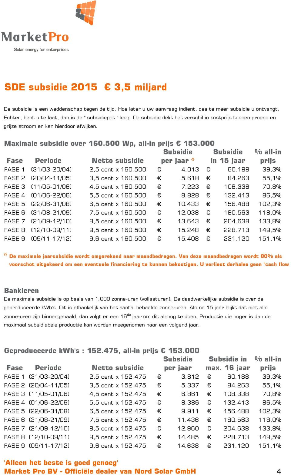 000 Subsidie Subsidie % all-in Fase Periode Netto subsidie per jaar * in 15 jaar prijs FASE 1 (31/03-20/04) 2,5 cent x 160.500 4.013 60.188 39,3% FASE 2 (20/04-11/05) 3,5 cent x 160.500 5.618 84.