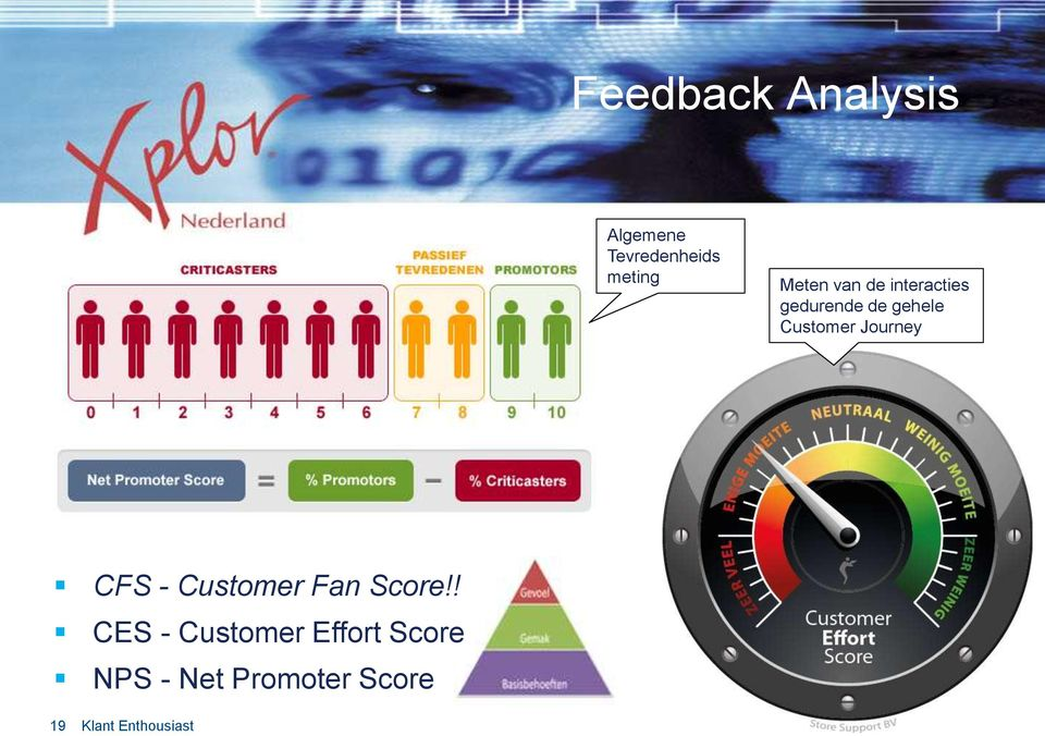 Customer Journey CFS - Customer Fan Score!