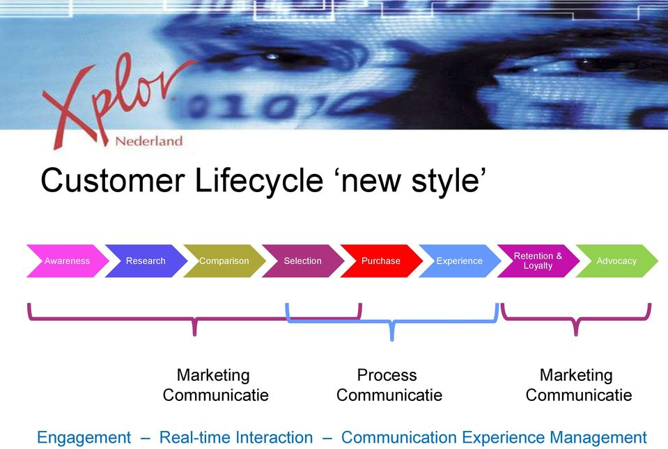Marketing Communicatie Process Communicatie Marketing