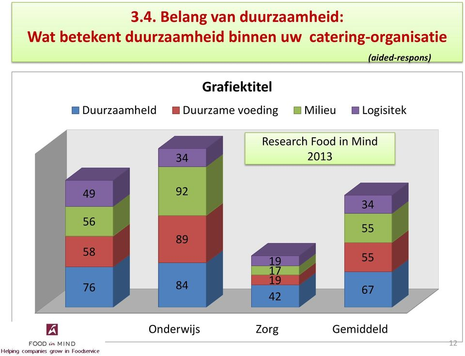 Duurzame voeding Milieu Logisitek 34 Research Food in Mind 2013 49