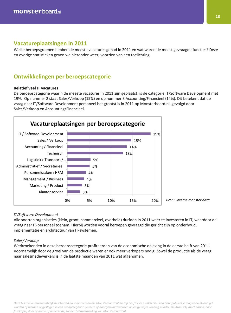Ontwikkelingen per beroepscategorie Relatief veel IT vacatures De beroepscategorie waarin de meeste vacatures in 2011 zijn geplaatst, is de categorie IT/Software Development met 19%.