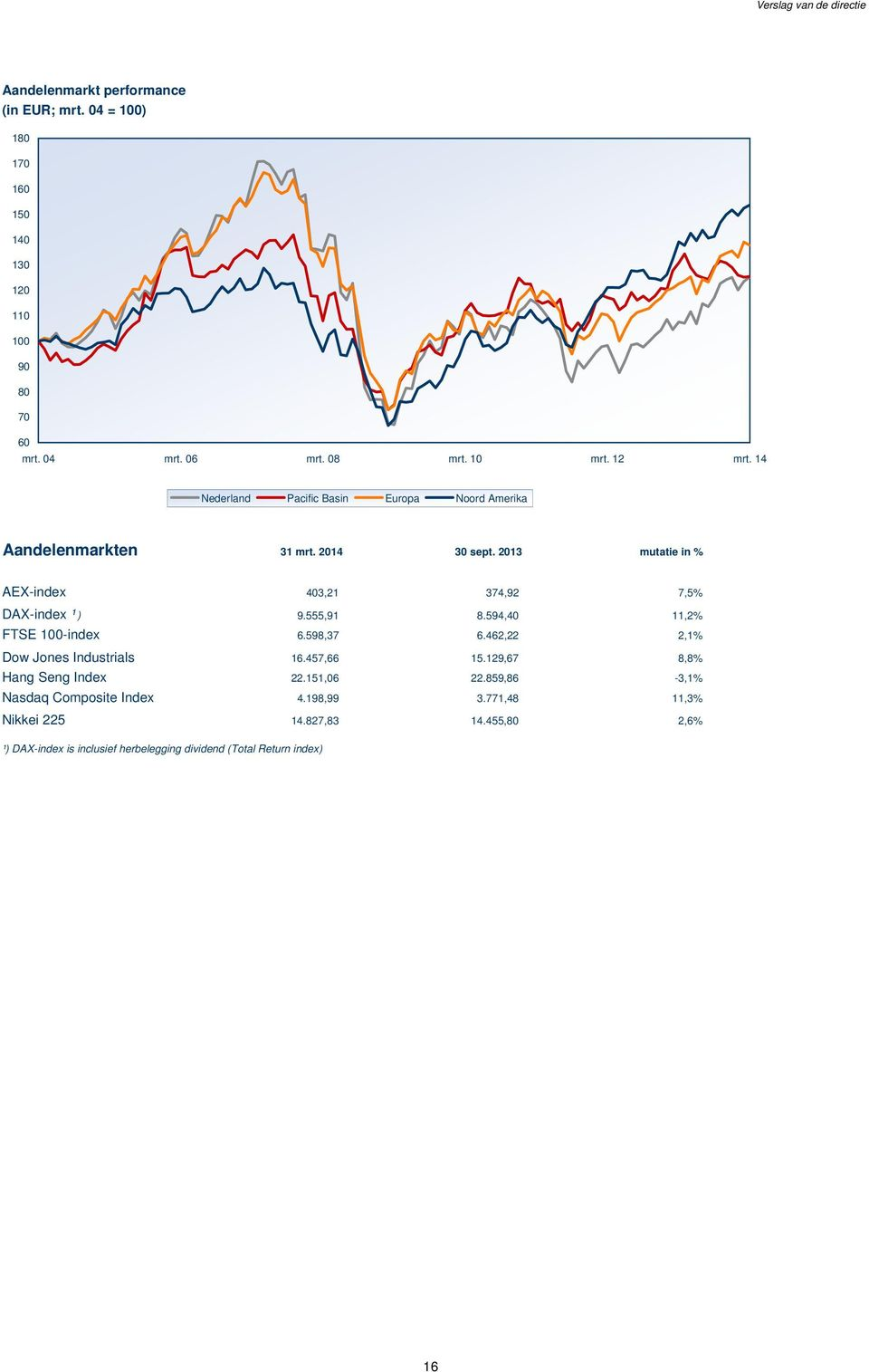 2013 mutatie in % AEX-index 403,21 374,92 7,5% DAX-index ¹ ) 9.555,91 8.594,40 11,2% FTSE 100-index 6.598,37 6.462,22 2,1% Dow Jones Industrials 16.