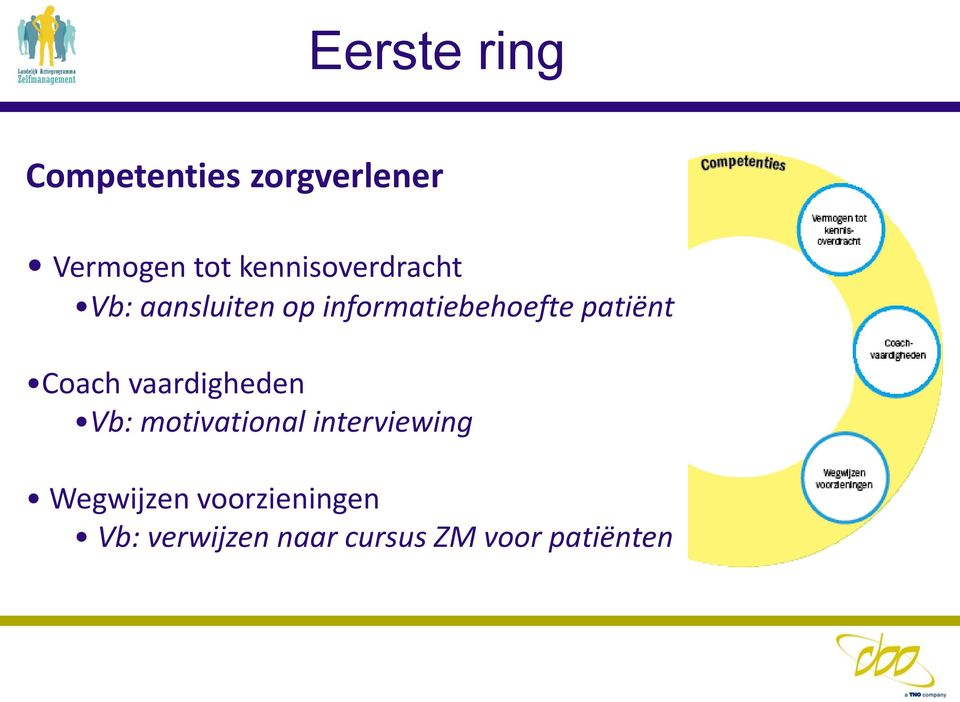 patiënt Coach vaardigheden Vb: motivational interviewing