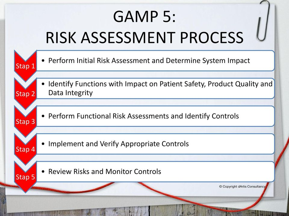 Quality and Data Integrity Stap 3 Perform Functional Risk Assessments and Identify