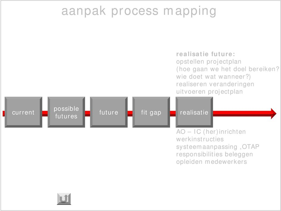 ) realiseren veranderingen uitvoeren projectplan current possible futures future