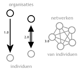 The definition, if you wish, in concrete terms of a network society is a society where the key social structures and activities are organized around electronically processed information networks.