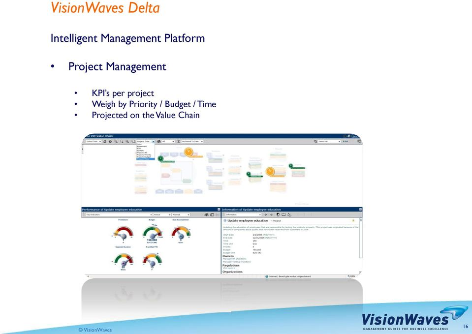 Management KPI s per project Weigh by
