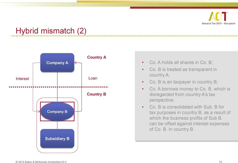 B, which is disregarded from country A s tax perspective; Co. B is consolidated with Sub.