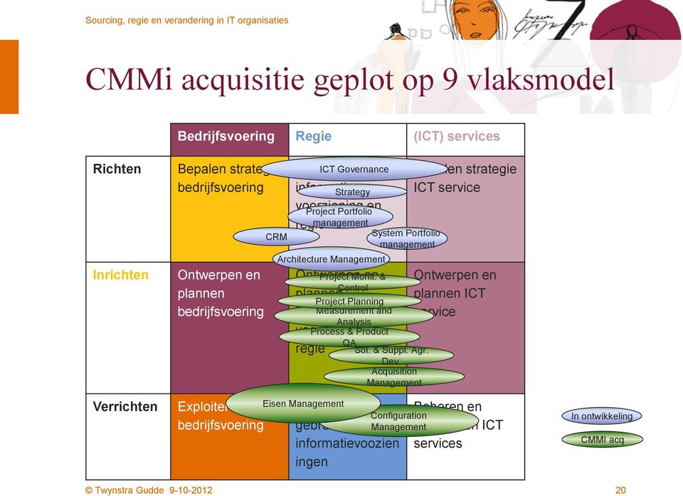 Analysis voorziening en QA regie Project Monit. & Project Planning Measurement and Process & Product Sol. & Suppl. Agr. Dev.