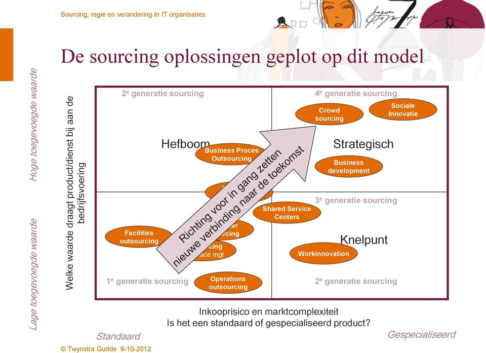 DataCenter outsourcing Operations outsourcing Shared Service Centers 4 e generatie sourcing Crowd sourcing Strategisch Business development 3 e generatie sourcing