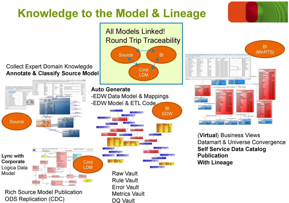 Generate - EDW Data Model & Mappings - EDW Model & ETL Code BI EDW Source Lync with Corporate Logica Data Model Rich Source