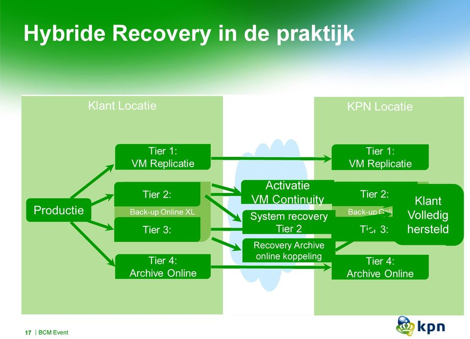 Recovery Archive online koppeling Klant T/m