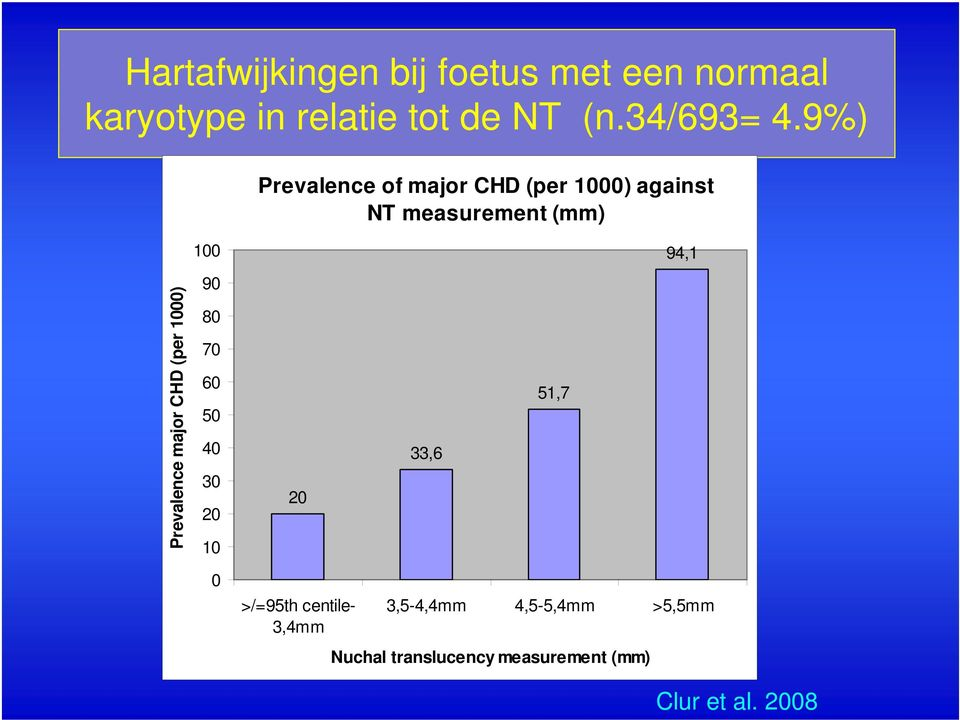 9%) Prevalence of major CHD (per 1000) against NT measurement (mm) 100 94,1