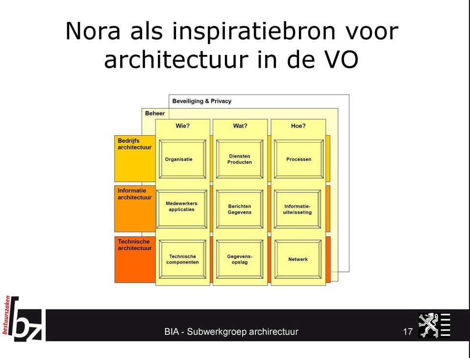 architectuur in de VO