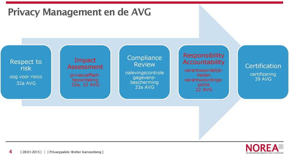 nalevingscontrole gegevensbescherming 33a AVG Responsibility Accountability