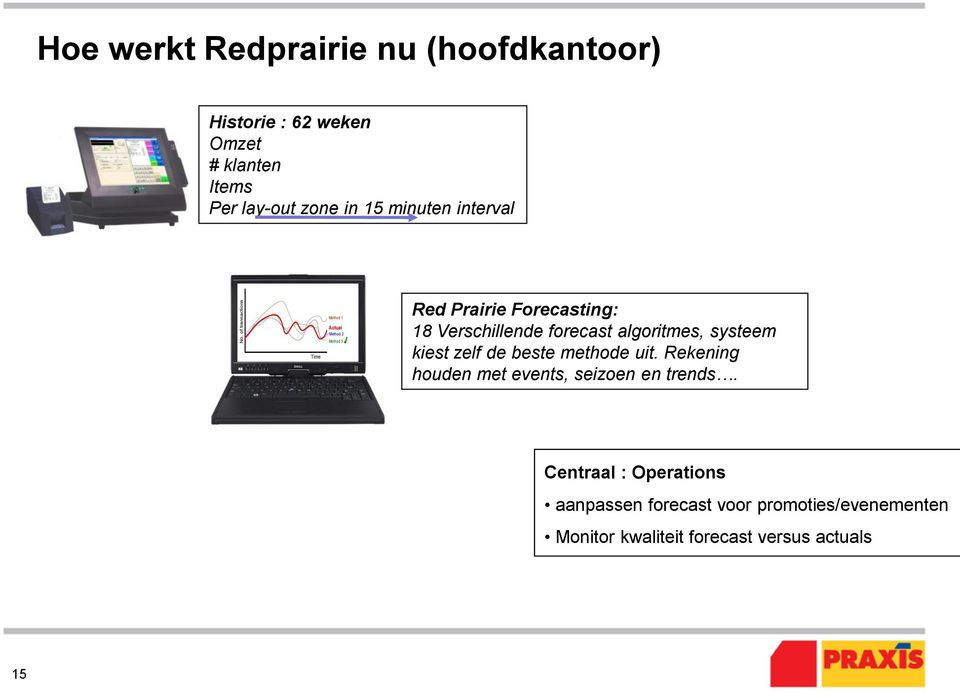 of transactions Time Method 1 Actual Method 2 Method 3 Red Prairie Forecasting: 18 Verschillende forecast