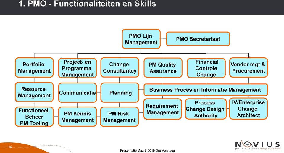 Resource Management Functioneel Beheer PM Tooling Communicatie PM Kennis Management Planning PM Risk Management