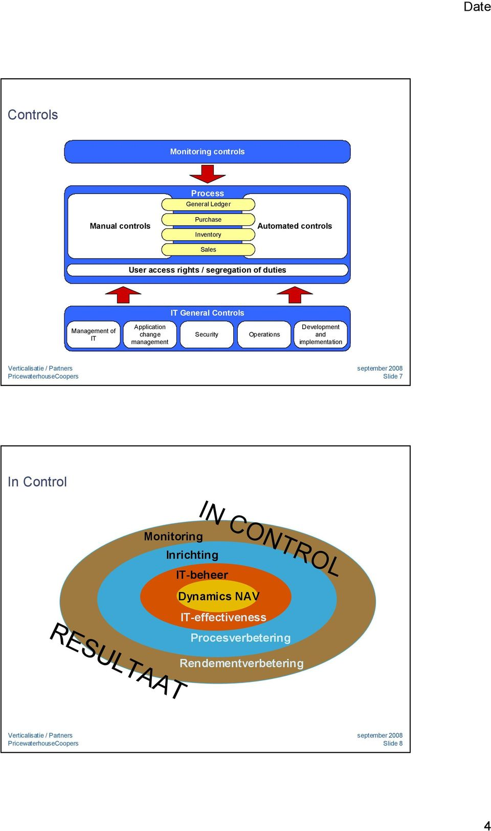 change management Security Operations Development and implementation Slide 7 In Control Monitoring