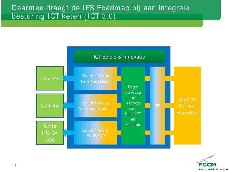 Pensioenbeheer Solution Group Vermogensbeheer Solution Group IFC/IB/COS