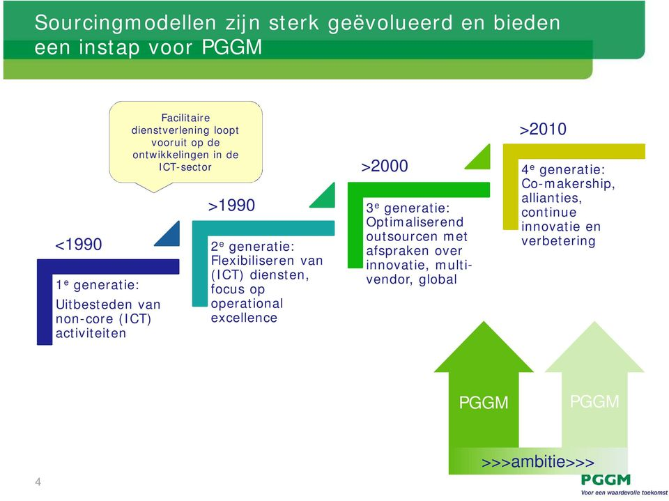 Flexibiliseren van (ICT) diensten, focus op operational excellence >2000 3 e generatie: Optimaliserend outsourcen met