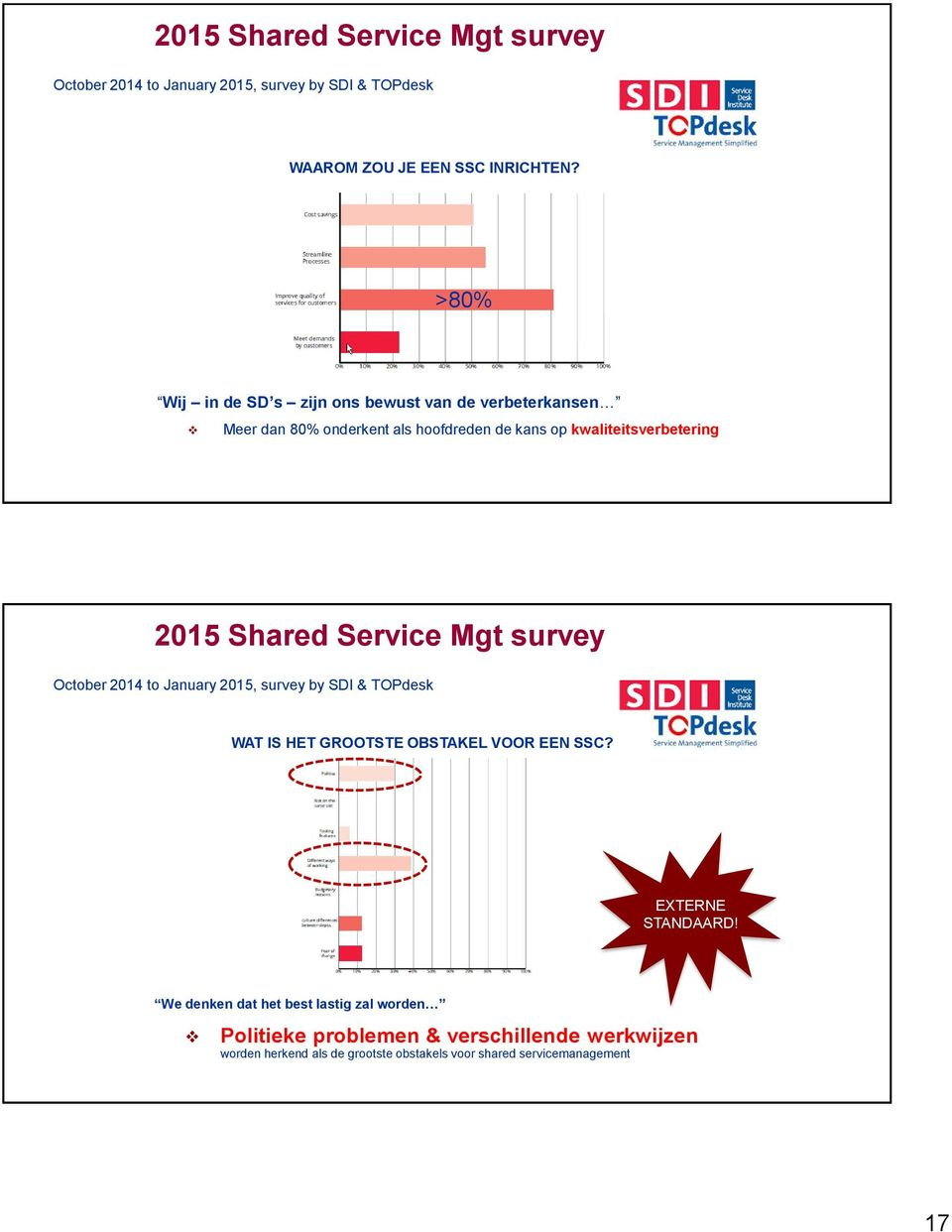 Shared Service Mgt survey October 2014 to January 2015, survey by SDI & TOPdesk WAT IS HET GROOTSTE OBSTAKEL VOOR EEN SSC? EXTERNE STANDAARD!