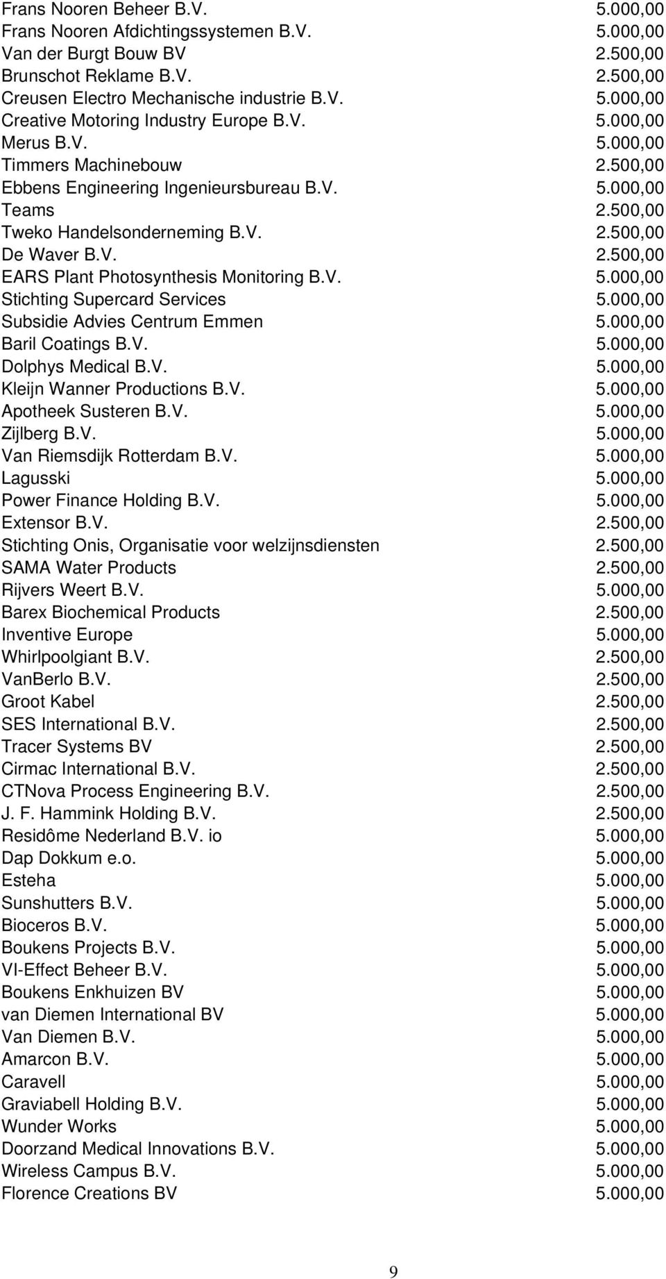 V. 5.000,00 Stichting Supercard Services 5.000,00 Subsidie Advies Centrum Emmen 5.000,00 Baril Coatings B.V. 5.000,00 Dolphys Medical B.V. 5.000,00 Kleijn Wanner Productions B.V. 5.000,00 Apotheek Susteren B.