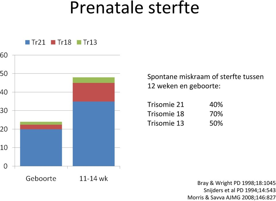 Trisomie 13 50% Bray & Wright PD 1998;18:1045