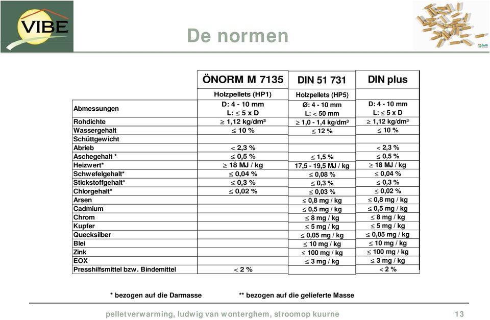 Bindemittel < 2 % < 2,3 % 0,5 % 18 MJ / kg 0,04 % 0,3 % 0,02 % Holzpellets (HP5) Ø: 4-10 mm L: < 50 mm 1,0-1,4 kg/dm³ 12 % 1,5 % 175-195MJ/kg 17,5 19,5 0,08 % 0,3 % 0,03 % 0,8 mg / kg 05mg/kg 0,5 8