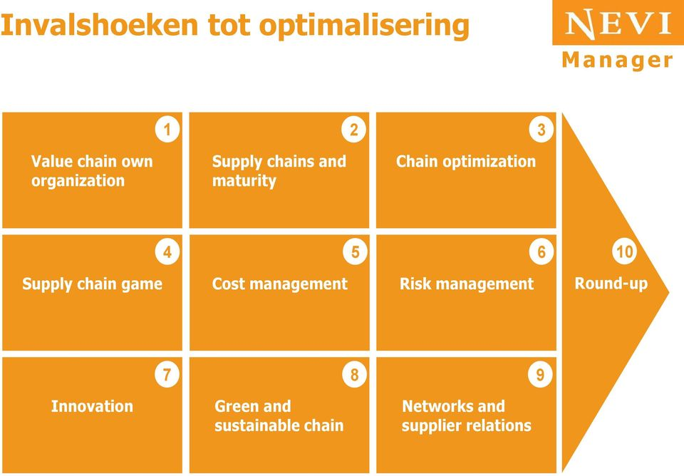 10 Supply chain game Cost management Risk management Round-up 7