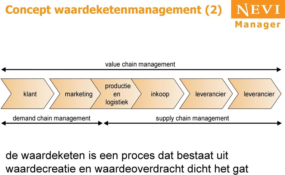 demand chain management supply chain management de waardeketen is