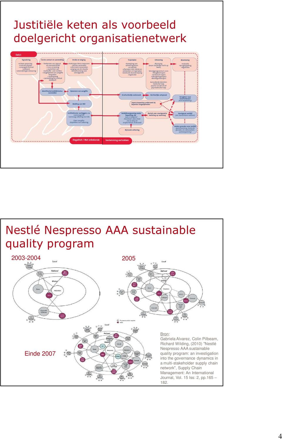 Nespresso AAA sustainable quality program: an investigation into the governance dynamics in a