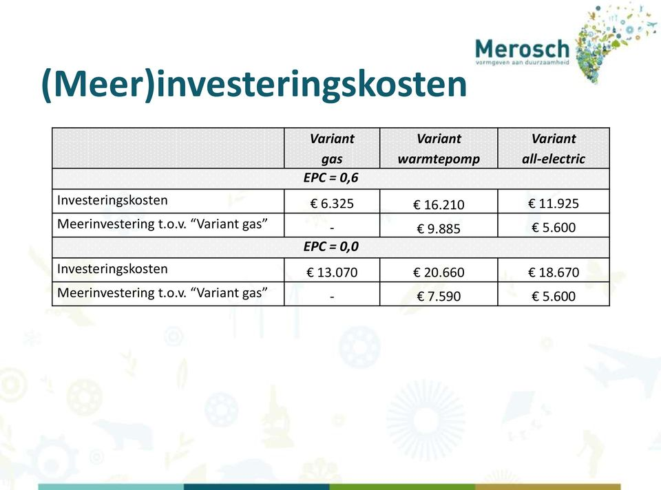 925 Meerinvestering t.o.v. Variant gas - 9.885 5.