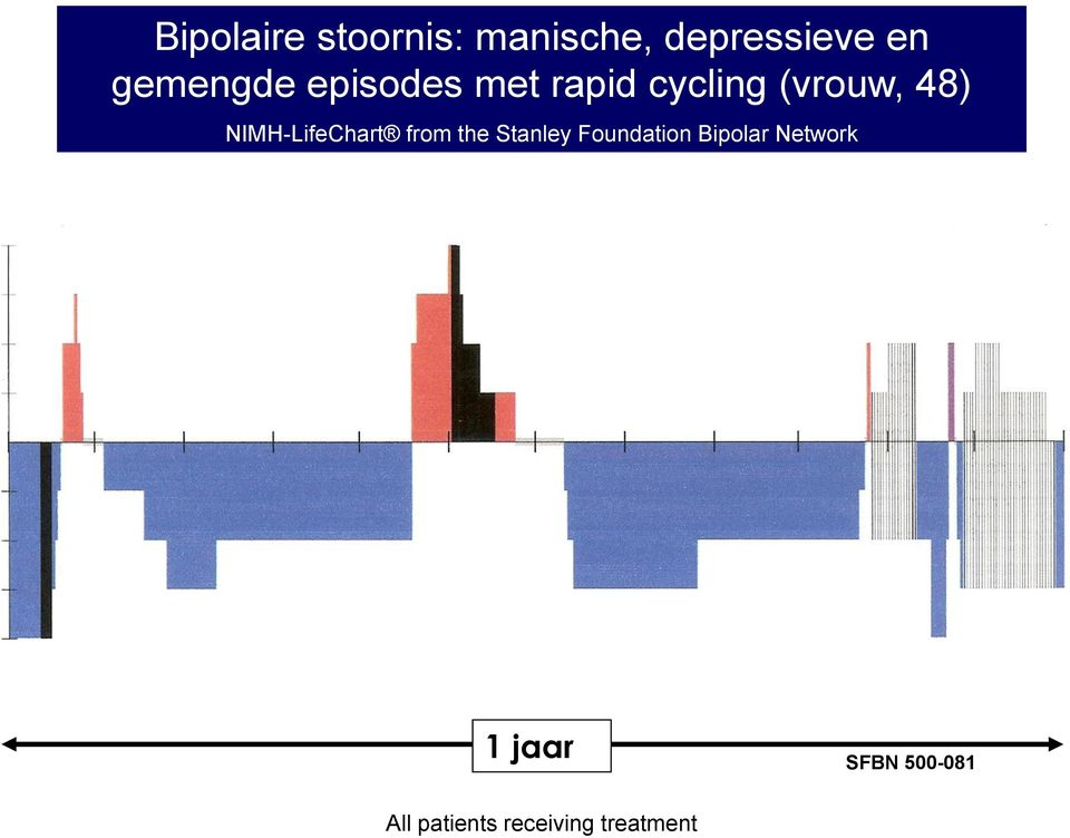 NIMH-LifeChart from the Stanley Foundation Bipolar